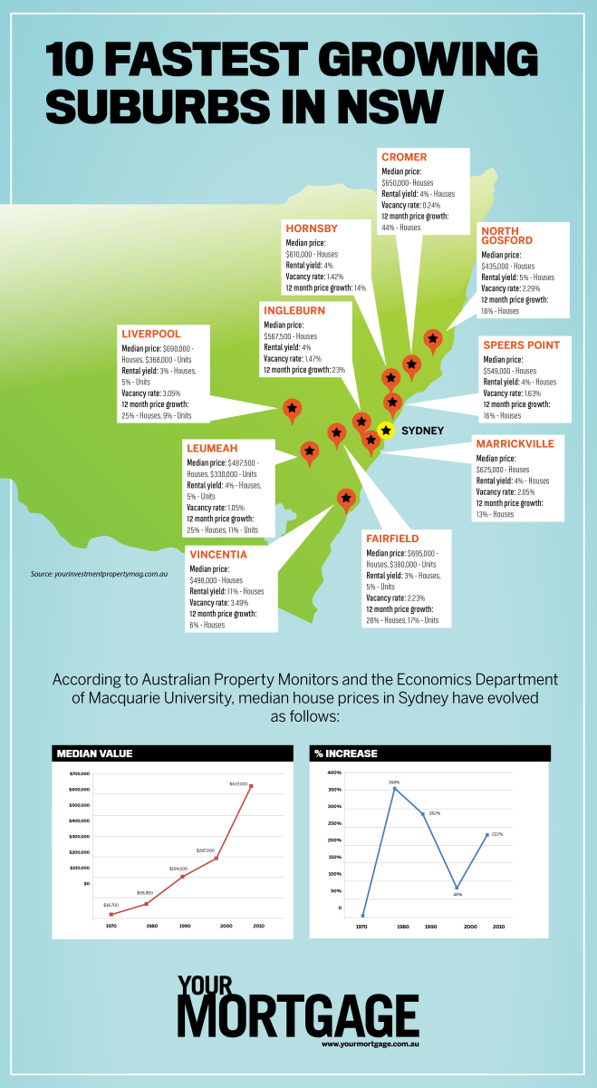 Fastest growing suburbs of NSW
