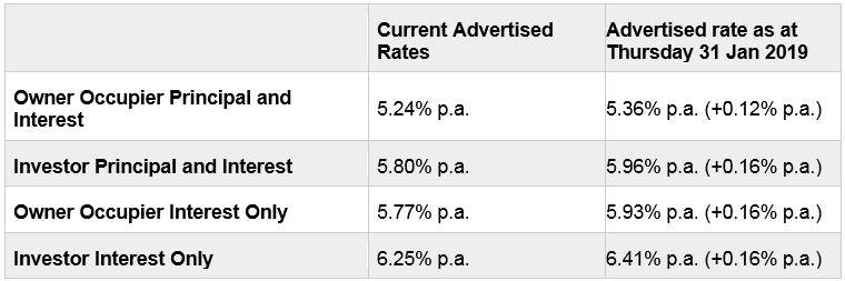 Last major standing: rate increase confirmed