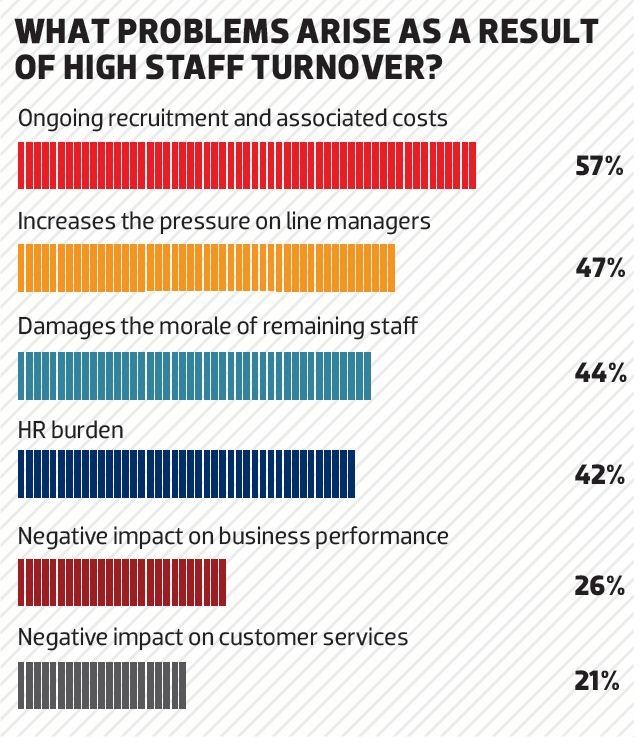 Problems with Staff Turnover