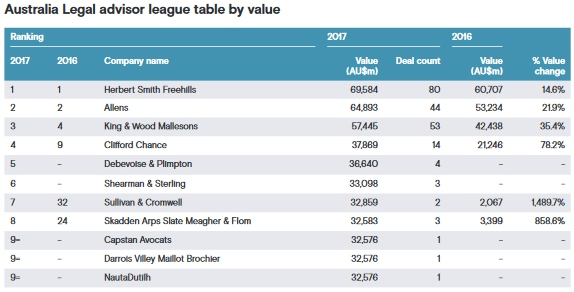 Here are the top legal advisors in Australian M&A last year