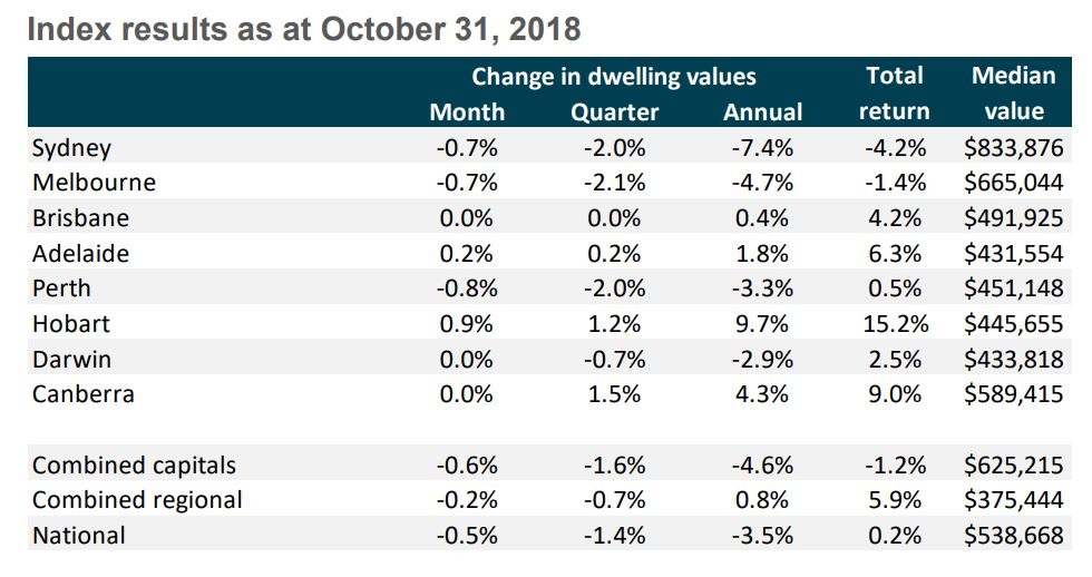 State By State Property Market Update Nov 2018