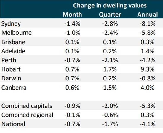 End of 2018: Australian Property Market Report