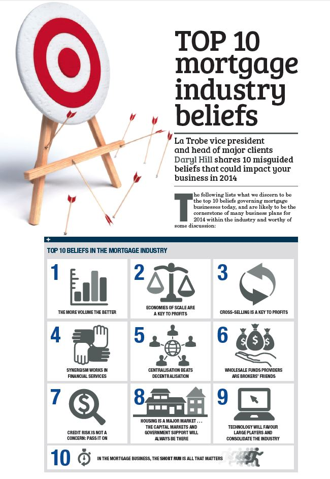 Top 10 mortgage industry beliefs