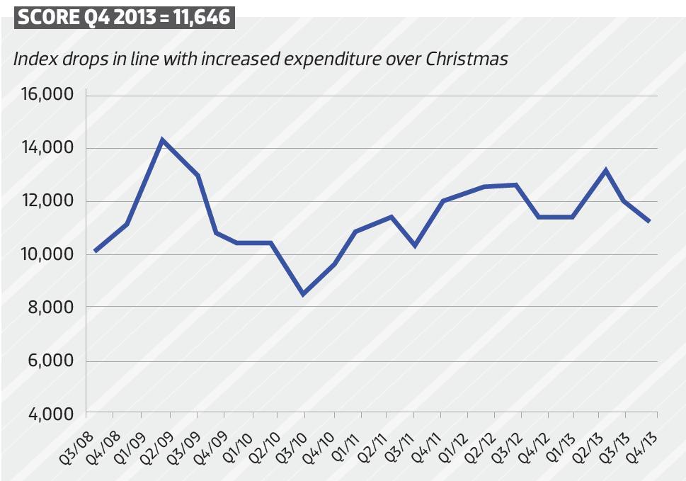 2013 Index