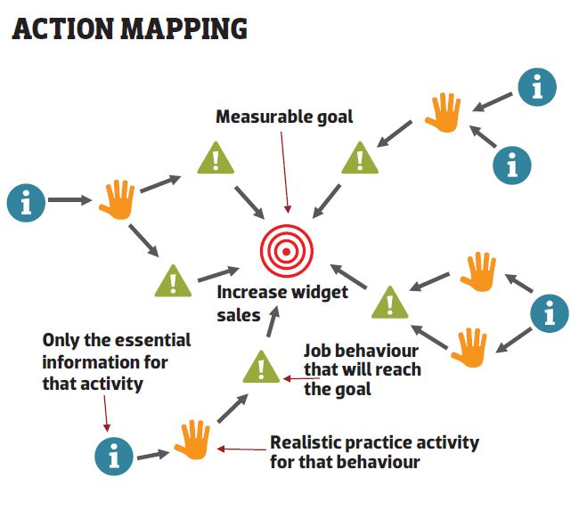 Action mapping L&D