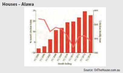 Alawa (NT) - Houses graph