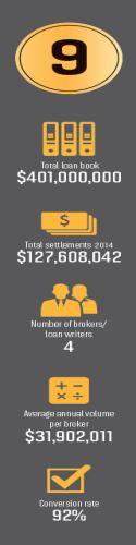 Aussie Carnegie Brokerage Details