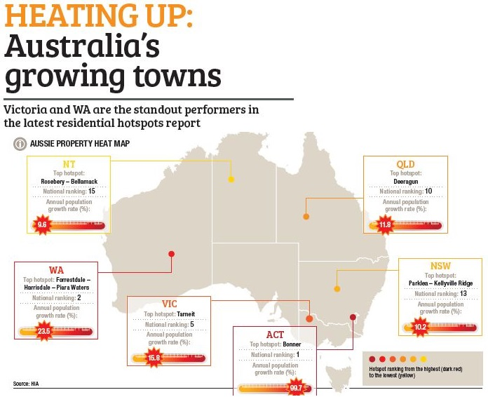 Heating Up: Australia's Growing Towns