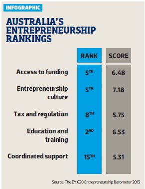 Australias Entrepreneurship Rankings