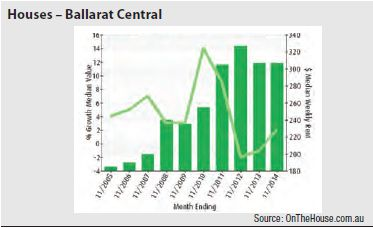 Ballarat Central (Vic) - Houses graph