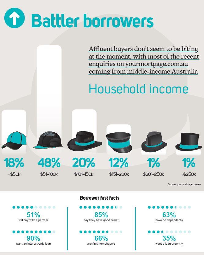 Battler Borrowers
