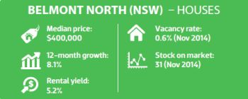 Belment North (NSW) - Houses