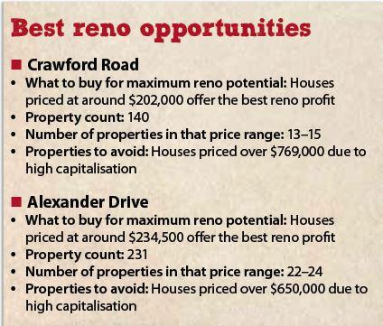 Best Reno Opportunities