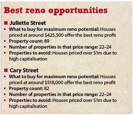 Best Reno Subrbs