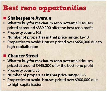 Best Reno Suburbs