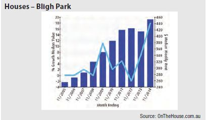 Bligh Park (NSW) - Houses graph