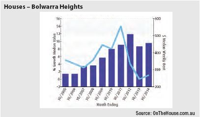 Bolwarra Heights (Regional NSW) - Houses Graph
