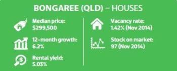 Bongaree (QLD) - Houses