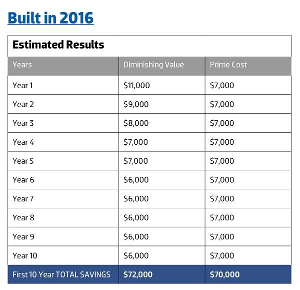 Ato Investment Property Income