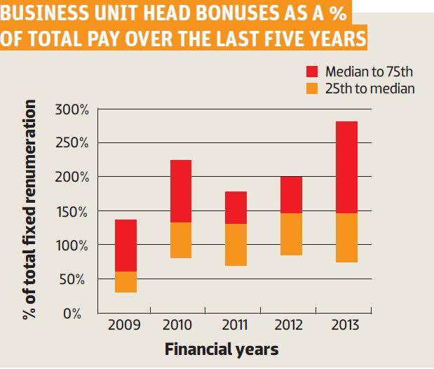 Business Head Bonuses