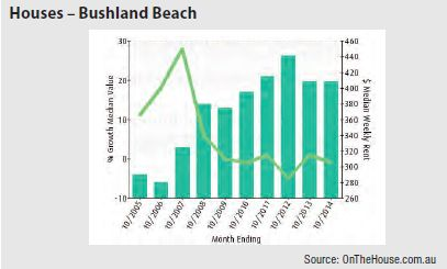 Bushland Beach (Regional QLD) - Houses graph