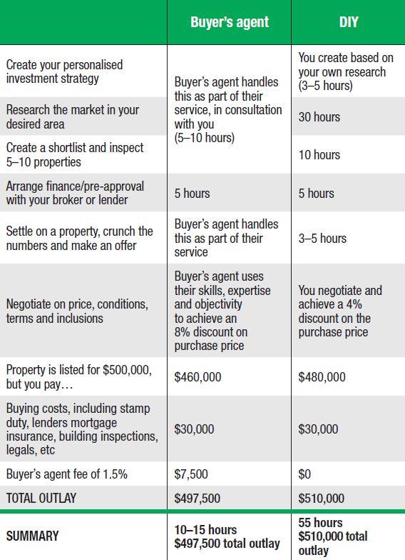 Buyers Agents vs DIY