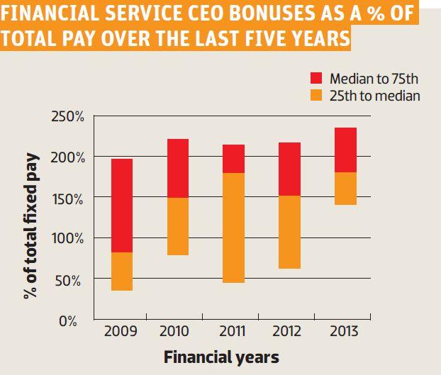 CEO Bonuses