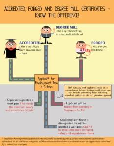 CV fraudsters barred for life – MOM