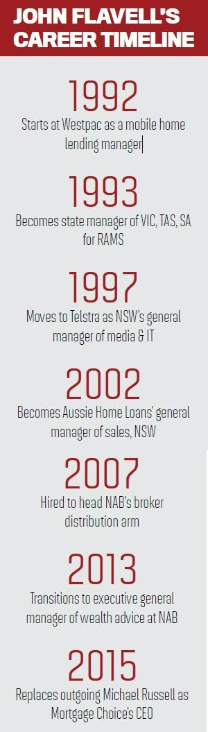 John Flavell's Career Timeline