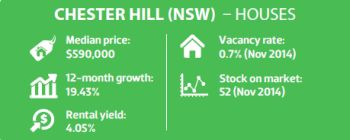 Chester Hill (NSW) - Houses