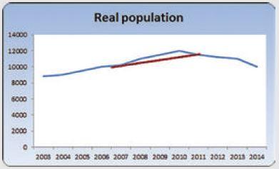 Census Data VS Real Population