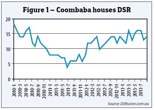 Coombaba Houses DSR