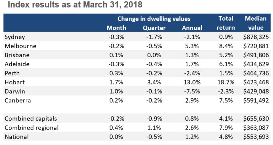 CoreLogic: National dwelling values hold steady in March