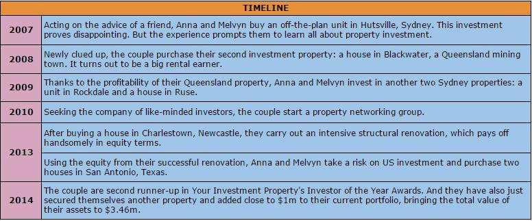 Correia couple's Investing Timeline