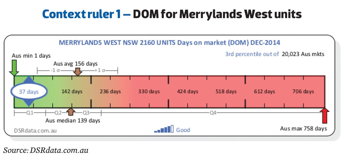 DOM for Merrylands West Units