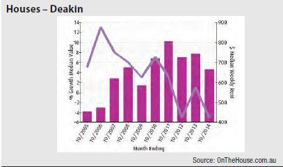 Deakin (Canberra) - Houses graph