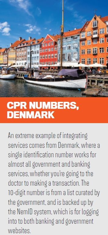 CPR Numbers, Denmark
