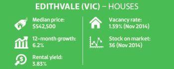 Edithvale (VIC) - Houses