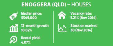 Enoggera (QLD) - Houses