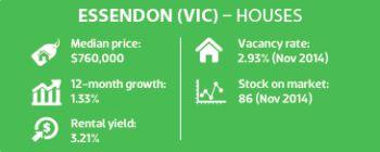 Essendon (VIC) - Houses