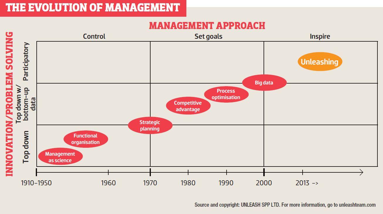 evolution of management essay