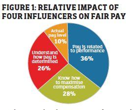 Fair Pay Chart