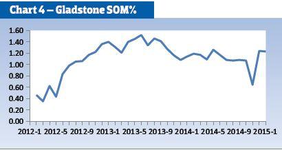 Gladstone SOM%