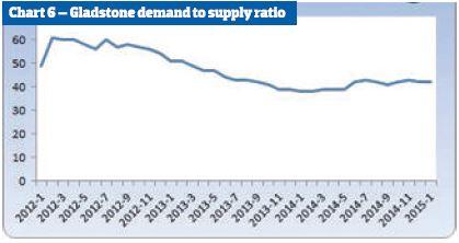 Gladstone demand to supply ratio