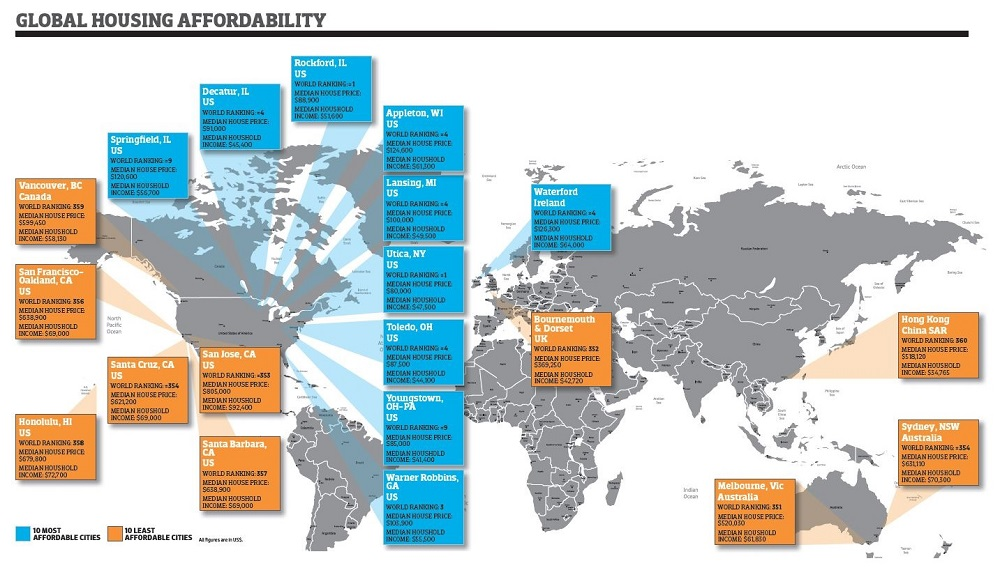 Global Housing Affordability