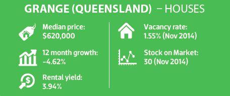 Grange (Queensland) - Houses