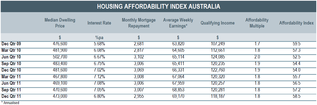 Housing Affordability Index in Australia