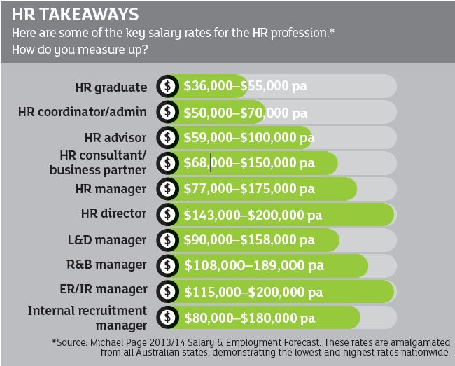 HR Takeaways