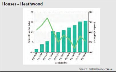 Heathwood (Brisbane) - Houses graph