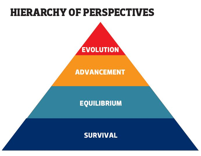 Hieirarchy of Perspectives Pyramid